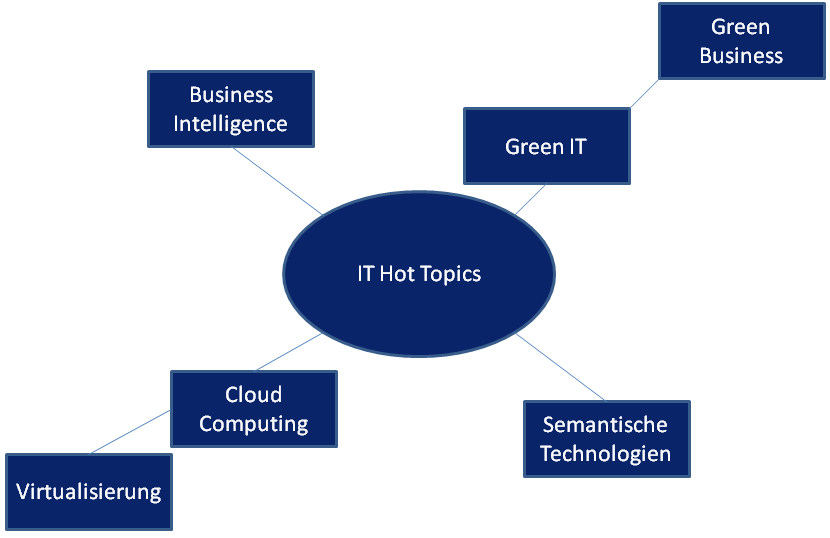 IT Hot Topics in Bereichen des IT Managements, der IT Beratung und Technologie